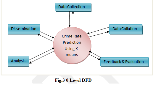 Crime Rate Prediction System using Python – Little Bit Science
